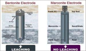 Bentonite vs Marconite Earthing System